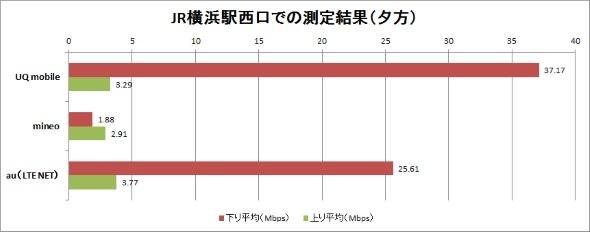 横浜駅西口前の計測結果(夕方)