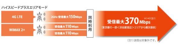 下り370Mbpsはハイスピードプラスエリアモード時のみ有効