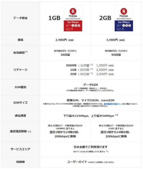 楽天モバイルのプリペイドSIMカード