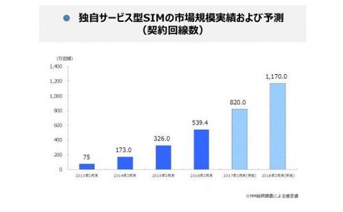 独自サービス型SIMの市場規模実績および予測
