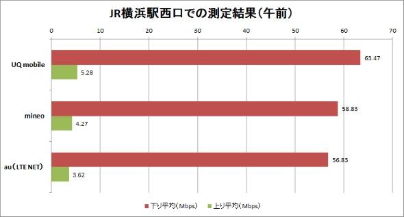 6月23日のJR横浜駅西口前での計測結果(午前中)