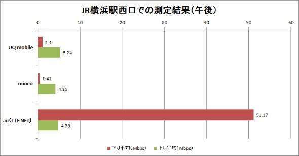6月23日のJR横浜駅西口前での計測結果(午後)