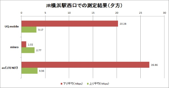 6月22日のJR横浜駅西口前での計測結果(夕方)