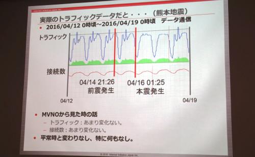 資料 実際のトラフィックデータだと…(熊本震災)