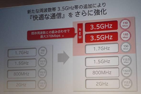 HW-01Hは下り最大370Mbpsに対応