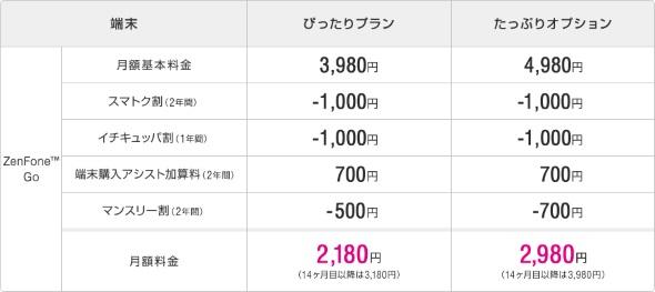 ZenFone Goをぴったりプランで購入した場合の月額料金イメージ