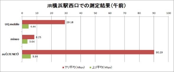 7月26日の横浜駅西口前での計測結果