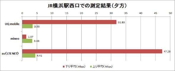 7月25日夕方の測定結果