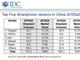 中国スマートフォン市場、AppleとXiaomiが大きくシェアを落とす──IDC調べ