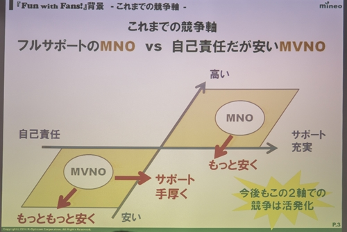 MNOとMVNOのこれまでの競争軸
