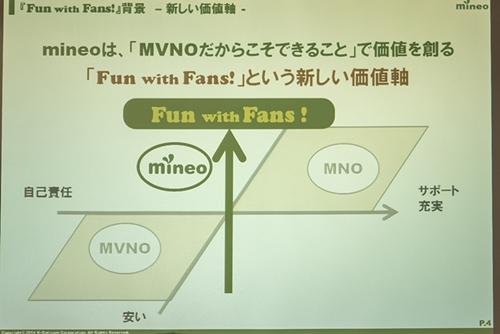 mineoは「MVNOだからこそできること」に注視