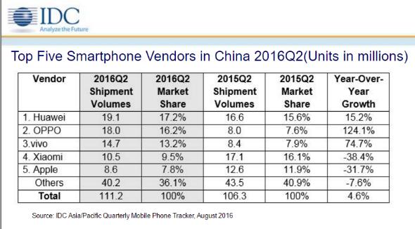 中国スマートフォン市場、Apple...