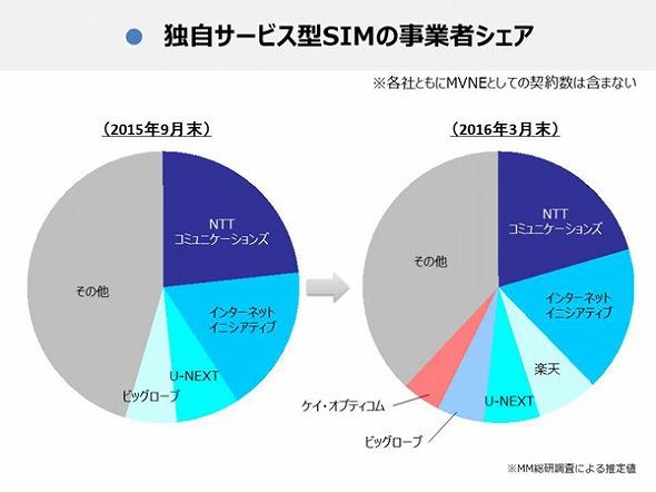 日本通信がU-NEXTにMVNO事業を譲渡