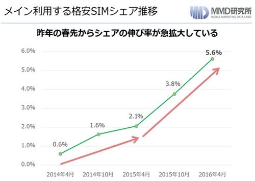 表 メイン利用する格安SIMシェア推移