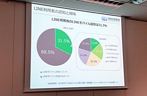 資料 LINE利用者の認知と興味