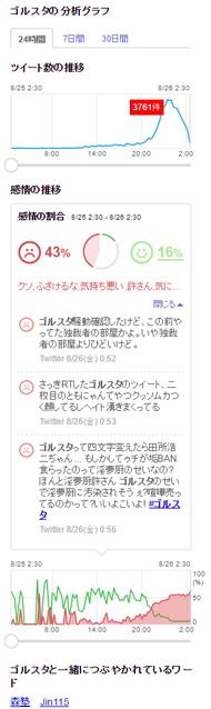 「ゴルスタ」の検索結果-Yahoo!リアルタイム検索