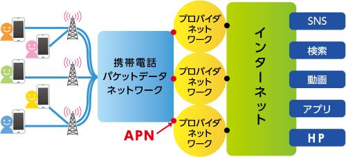 APNはプロバイダの接続点のアドレスを示す