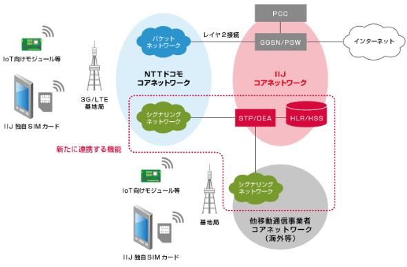 IIJの「フルMVNO」図