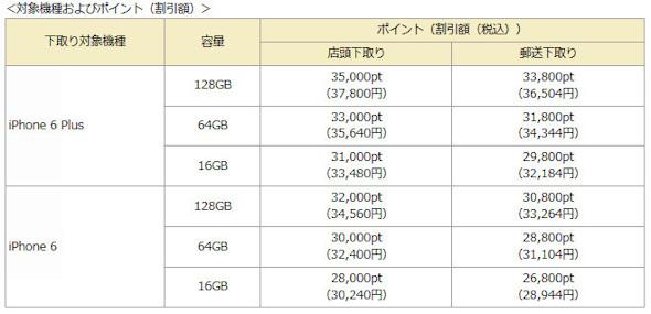 iPhone 7価格