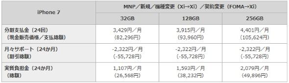 iPhone 7の価格一覧