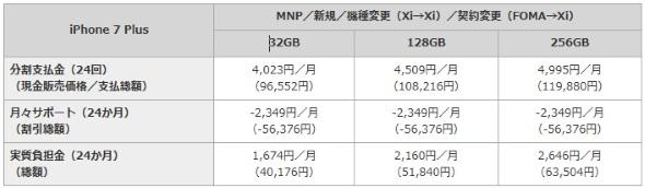 iPhone 7 Plusの価格一覧