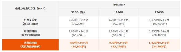 iPhone 7の新規・MNP契約時の価格一覧