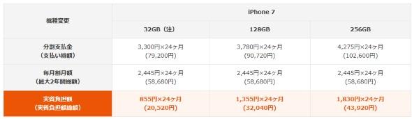 iPhone 7の機種変更時の価格一覧