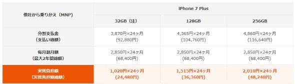 iPhone 7 Plusの新規・MNP契約時の価格一覧