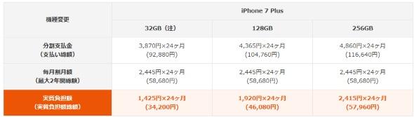 iPhone 7 Plusの機種変更時の価格一覧