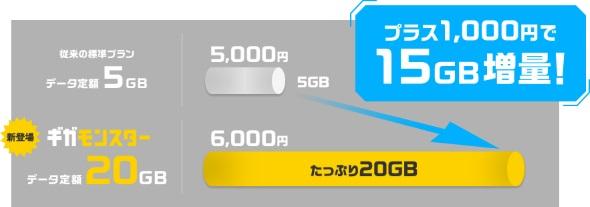 データ定額20GBのイメージ