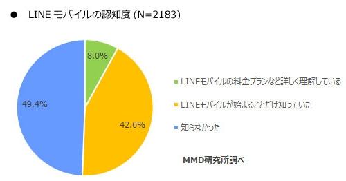 LINEモバイルの認知度(n=2184)