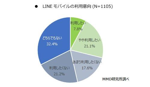 LINEモバイルの利用意向(n=1105)