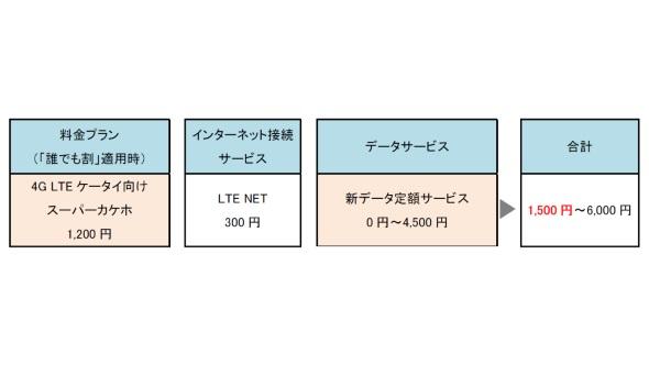VoLTEケータイ用の新プラン・新データサービスの概要