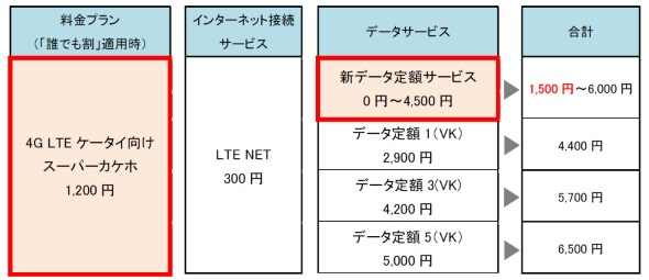 VoLTEケータイ用「スーパーカケホ」で契約できるデータ定額サービスのイメージ.VoLTEケータイ用「スーパーカケホ」で契約できるデータ定額サービスのイメージ