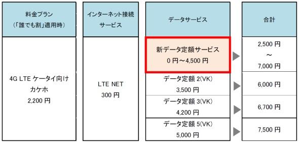 VoLTEケータイ用「カケホ」で契約できるデータ定額サービスのイメージ