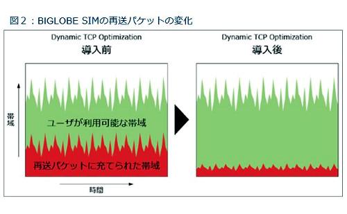 図2:BIGLOBE SIMの再送パケットの変化