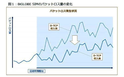 図1:BIGLOBE SIMのパケットロス量の変化