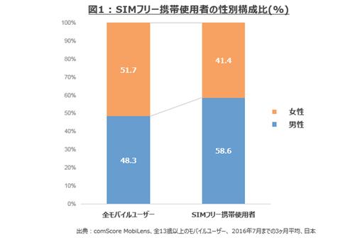 図1:SIMフリー携帯使用者の性別構成比(%)