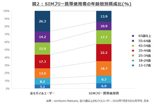 図2:SIMフリー携帯使用者の年齢別構成比(%)