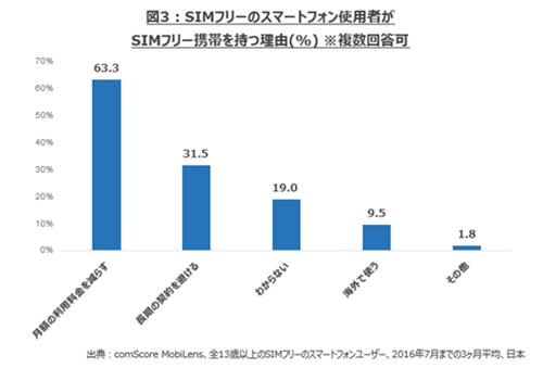 図3:SIMフリースマートフォン使用者がSIMフリー携帯を持つ理由(%)※複数回答可