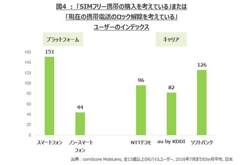 図4:「SIMフリー携帯の購入を考えている」または「現在の携帯電話のロック解除を考えている」ユーザーのインデックス