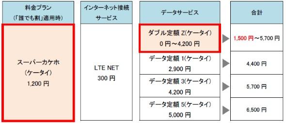 「スーパーカケホ(ケータイ)」と「ダブル定額Z(ケータイ)」の概要