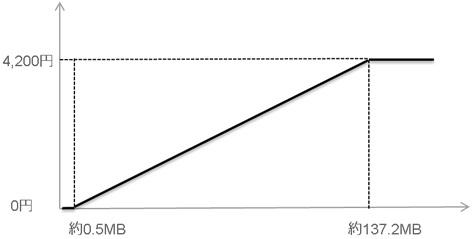 条件変更後のダブル定額Z(ケータイ)