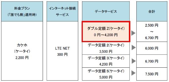 「カケホ(ケータイ)」と「ダブル定額Z(ケータイ)」の概要