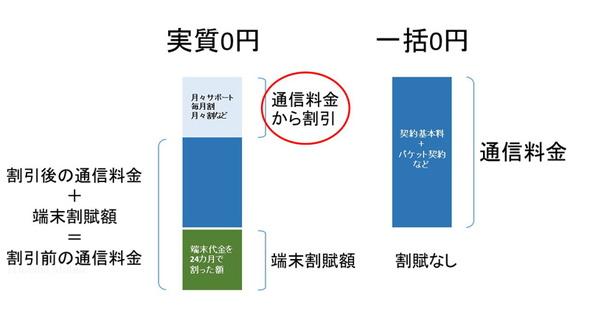 実質0円と一括0円それぞれの月々の支払料金のイメージ