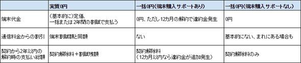 実質0円、一括0円(端末購入サポートあり)、一括0円(端末購入サポートなし)の違い