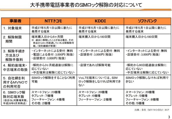 現状での各MNOのSIMロック解除対応