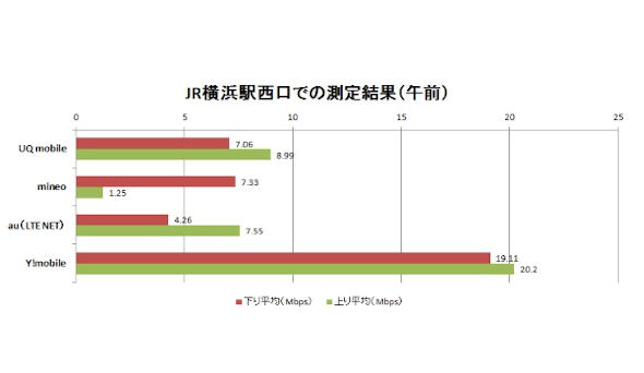 JR横浜駅西口での計測結果(午前)