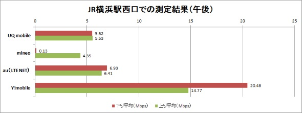 JR横浜駅西口での計測結果(午後)