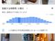 "Googleマップ、お店の""リアルタイム""の「混雑する時間帯」を表示"